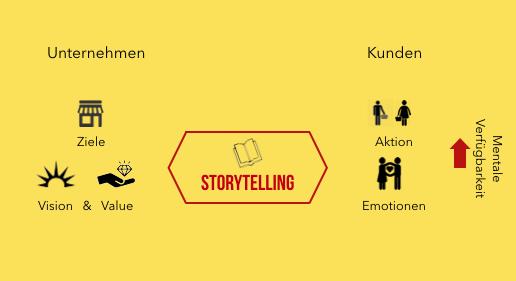 Beschreibung Storytelling Marketing, Darstellung der Verbindung von Unternehmen und Konsumenten durch Storytelling