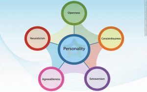 Five Personality Factors in Graphic