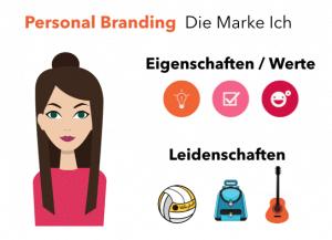 Grafik die beschreibt was Personal Branding ist