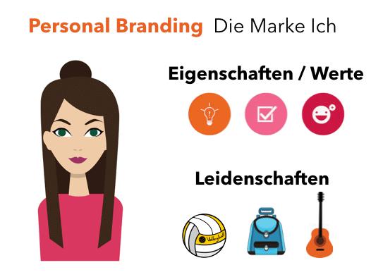 Avatar einer Frau links neben Personal Branding Analyse mit Symbolen zu Persönlichkeitseigenschaften