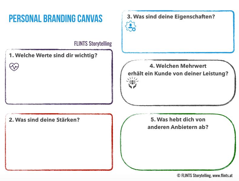Personal Branding Canvas mit Feldern zum Ausfüllen