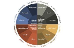 Archetypen Kreis nach Carl Gustav Jung