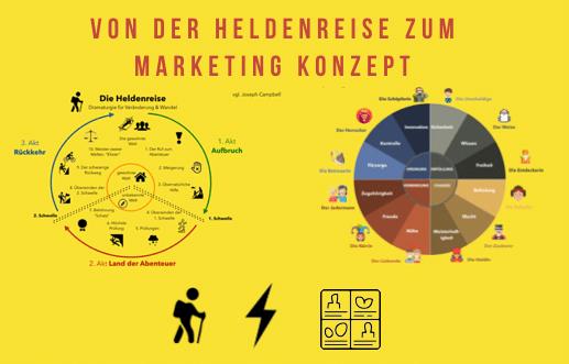 Erklärung von Konzepten aus dem Storytelling Marketing